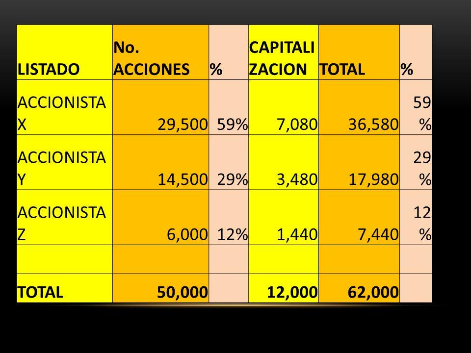 LISTADO No. ACCIONES. % CAPITALIZACION. TOTAL. ACCIONISTA X. 29,500. 59% 7,080. 36,580. ACCIONISTA Y.