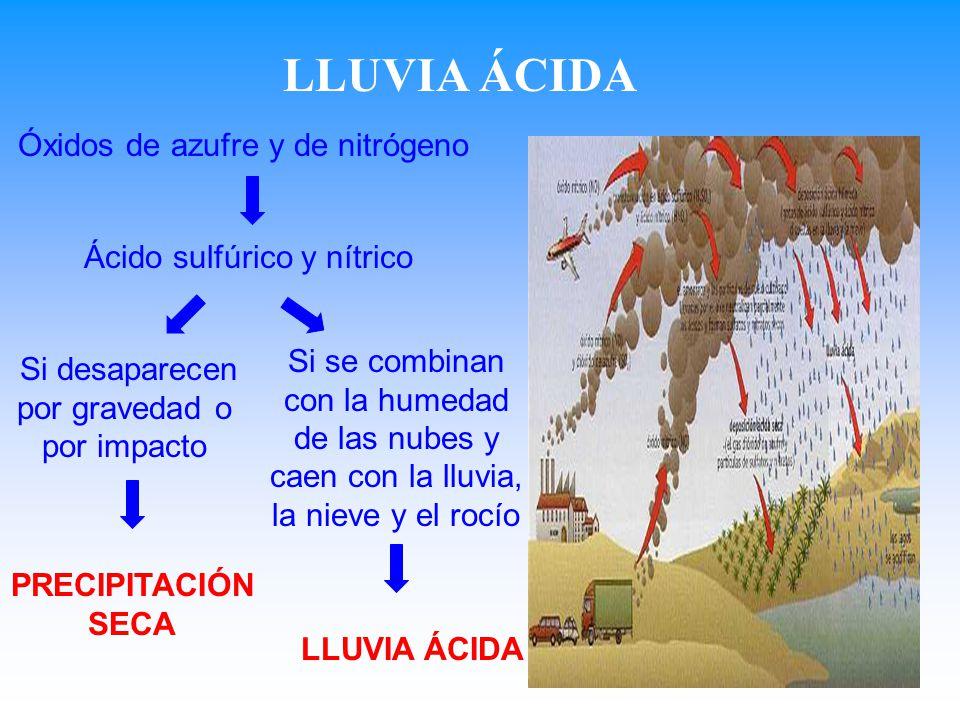 LLUVIA ÁCIDA Óxidos de azufre y de nitrógeno Ácido sulfúrico y nítrico
