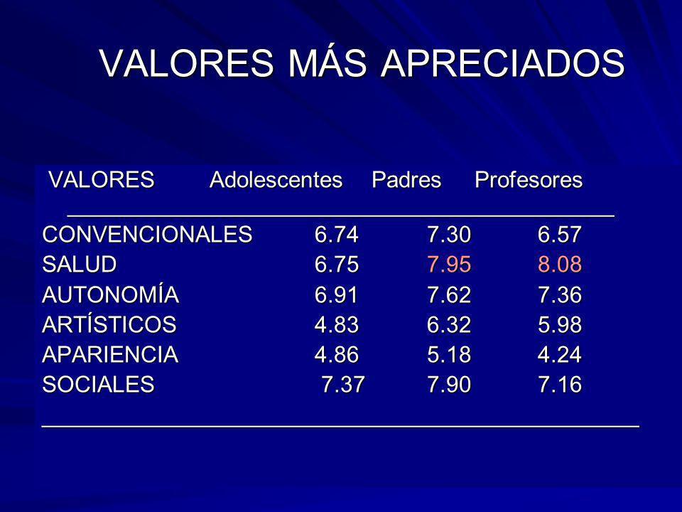 VALORES MÁS APRECIADOS