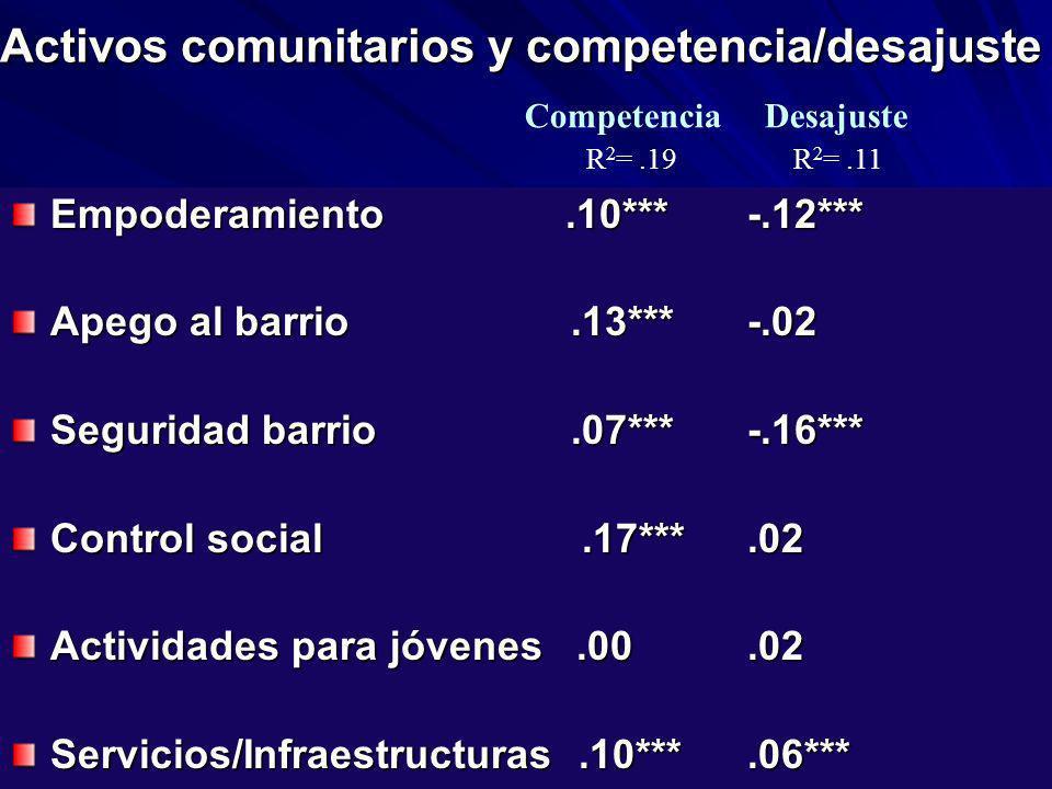 Activos comunitarios y competencia/desajuste