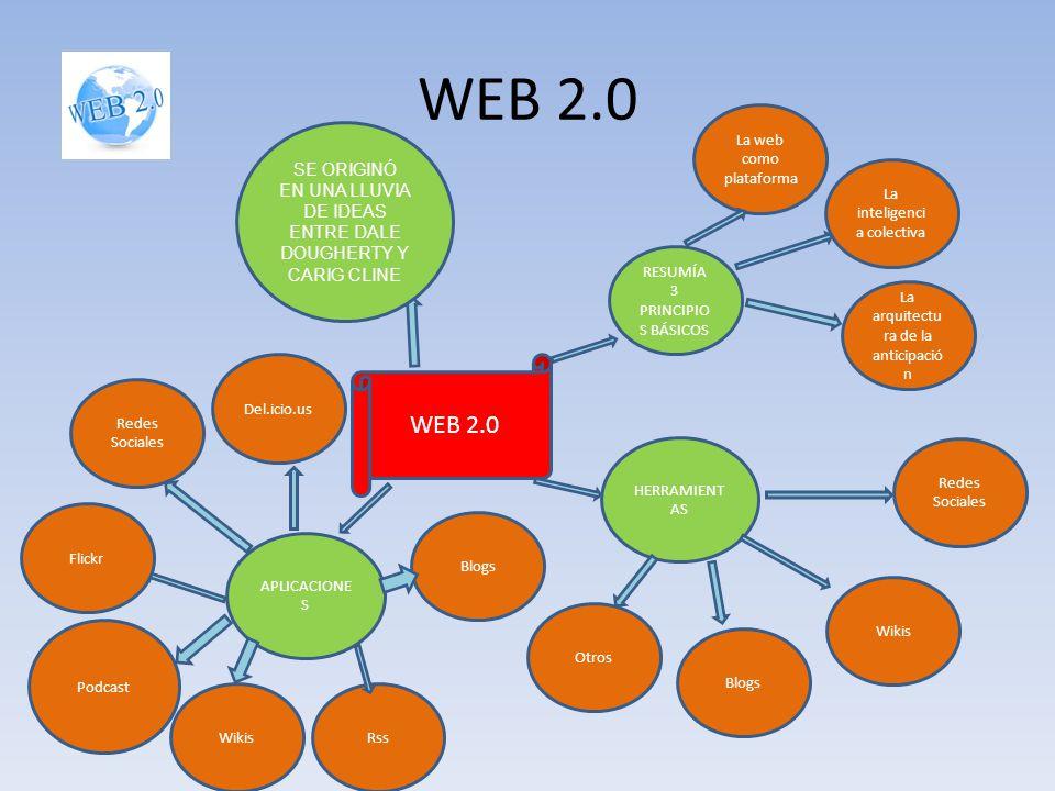 WEB 2.0 La web como plataforma. SE ORIGINÓ EN UNA LLUVIA DE IDEAS ENTRE DALE DOUGHERTY Y CARIG CLINE.