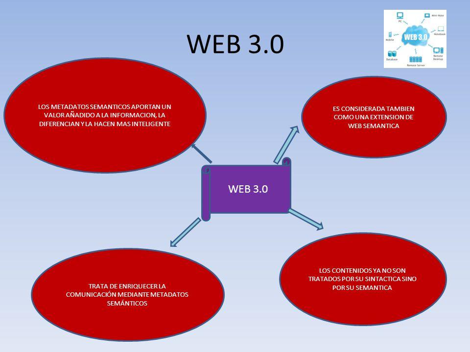 WEB 3.0 LOS METADATOS SEMANTICOS APORTAN UN VALOR AÑADIDO A LA INFORMACION, LA DIFERENCIAN Y LA HACEN MAS INTELIGENTE.