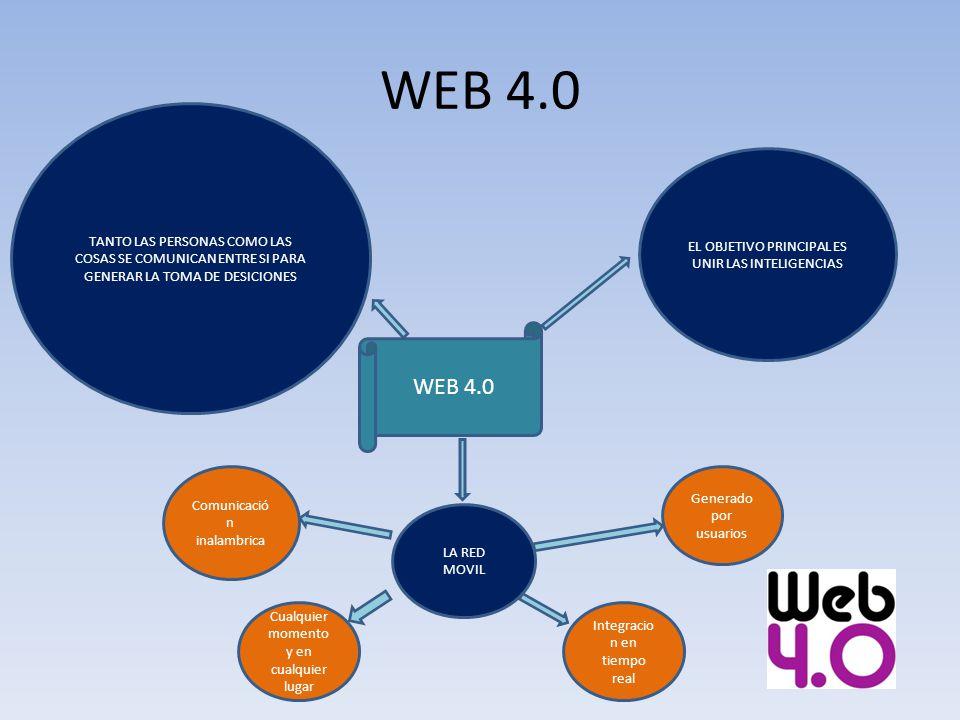 WEB 4.0 TANTO LAS PERSONAS COMO LAS COSAS SE COMUNICAN ENTRE SI PARA GENERAR LA TOMA DE DESICIONES.
