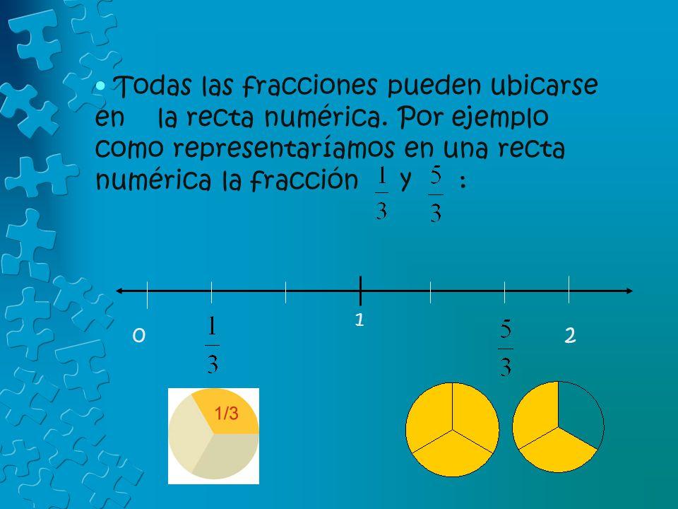 Todas las fracciones pueden ubicarse en la recta numérica