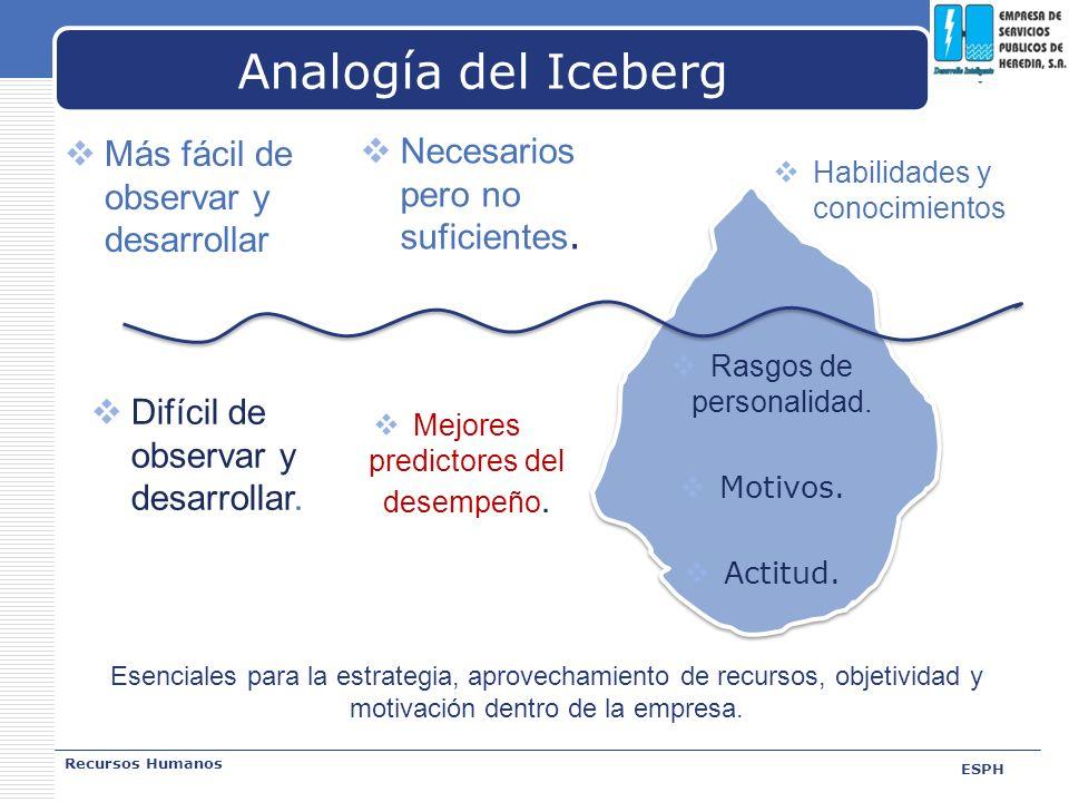 Analogía del Iceberg Más fácil de observar y desarrollar