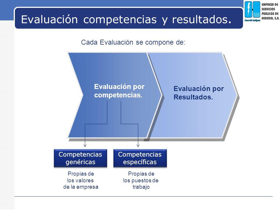 Evaluación competencias y resultados.