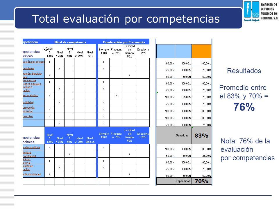 Total evaluación por competencias