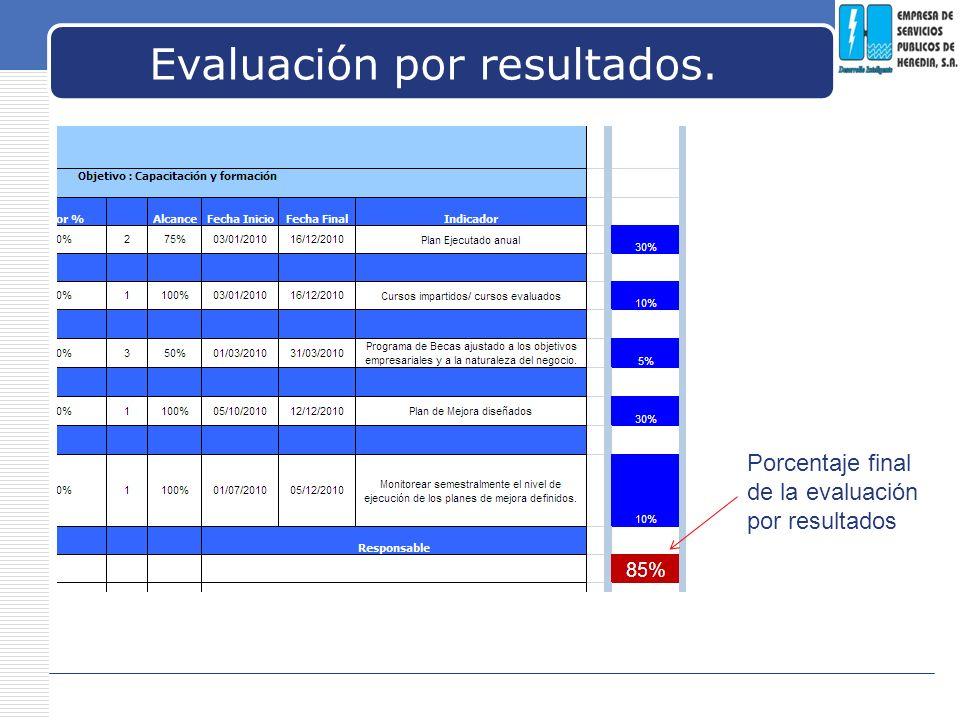 Evaluación por resultados.