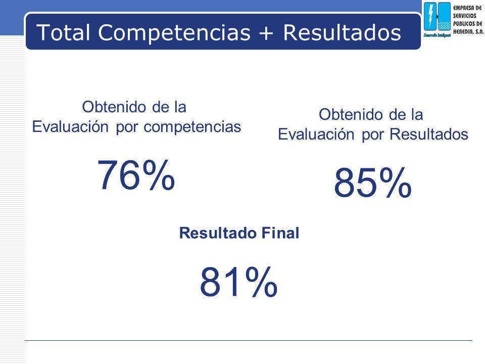 Total Competencias + Resultados