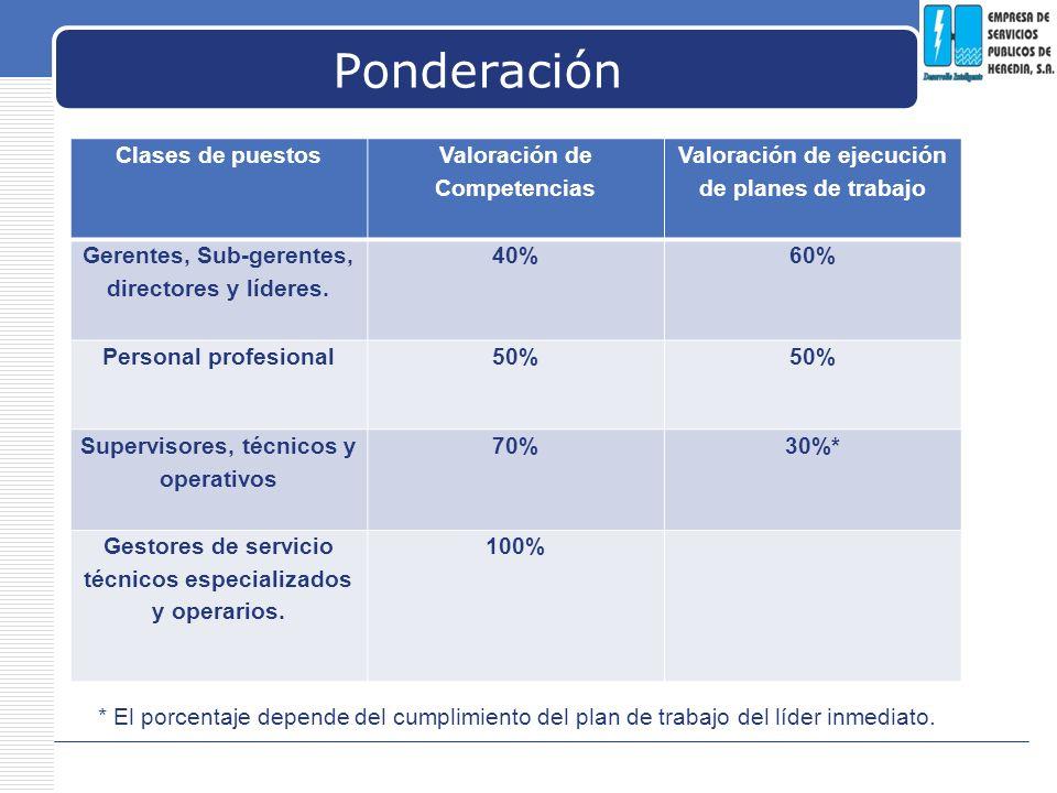 Ponderación Clases de puestos Valoración de Competencias