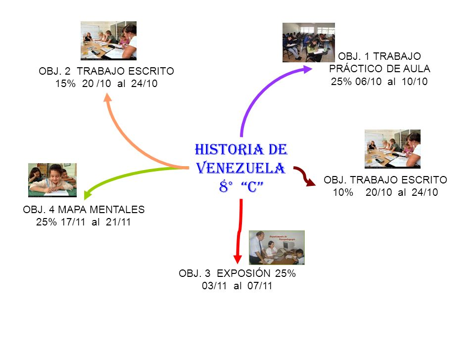 HISTORIA DE VENEZUELA 8° C