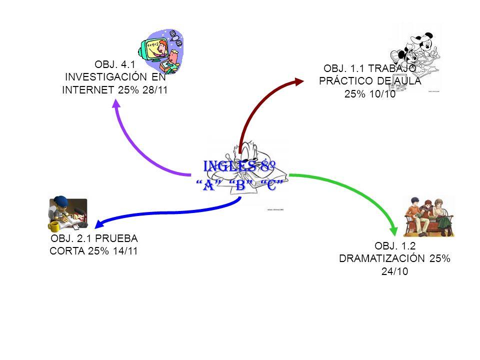 INGLES 8º A B C OBJ. 4.1 INVESTIGACIÓN EN INTERNET 25% 28/11