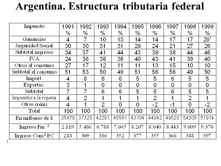 Argentina. Estructura tributaria federal