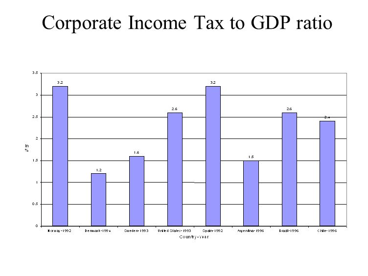 Corporate Income Tax to GDP ratio