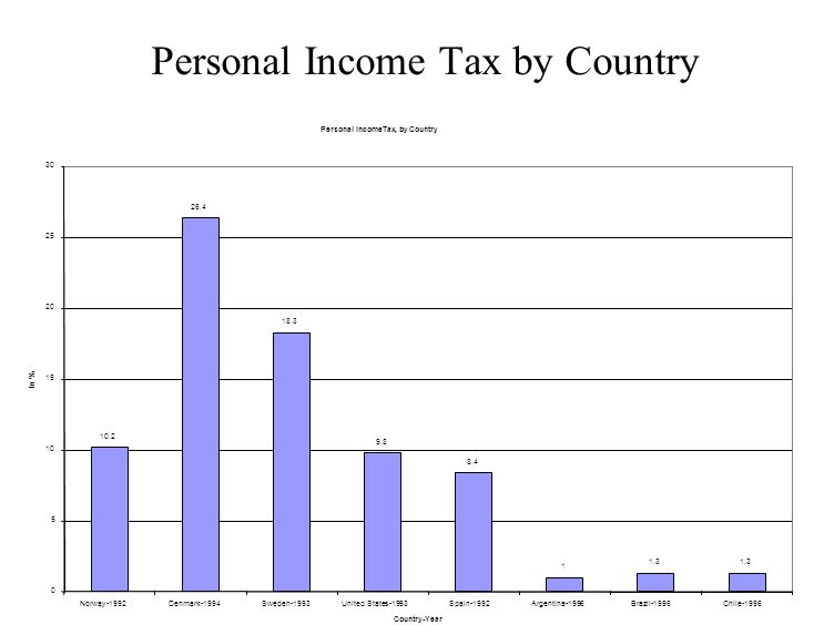 Personal Income Tax by Country