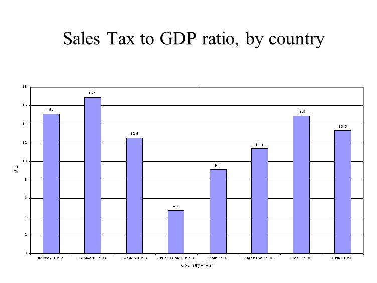 Sales Tax to GDP ratio, by country