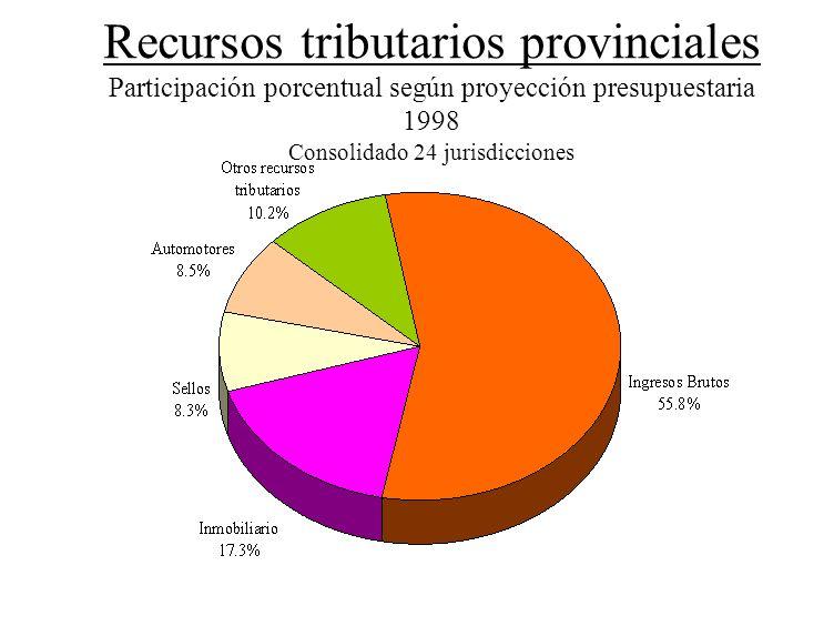 Recursos tributarios provinciales Participación porcentual según proyección presupuestaria 1998 Consolidado 24 jurisdicciones
