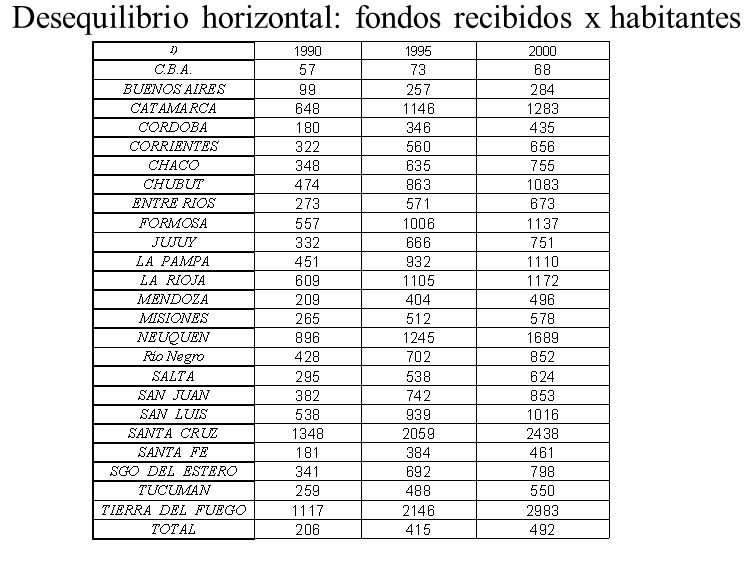 Desequilibrio horizontal: fondos recibidos x habitantes
