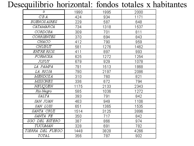 Desequilibrio horizontal: fondos totales x habitantes