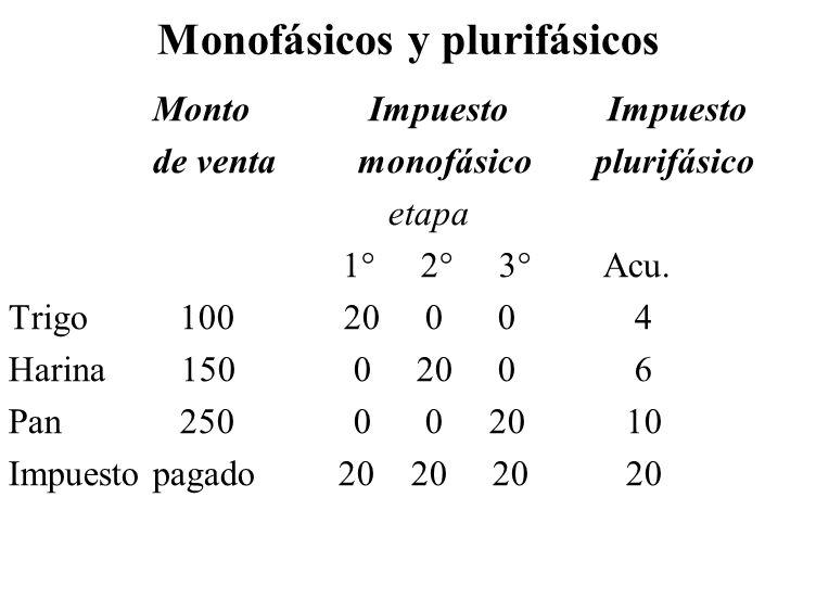 Monofásicos y plurifásicos
