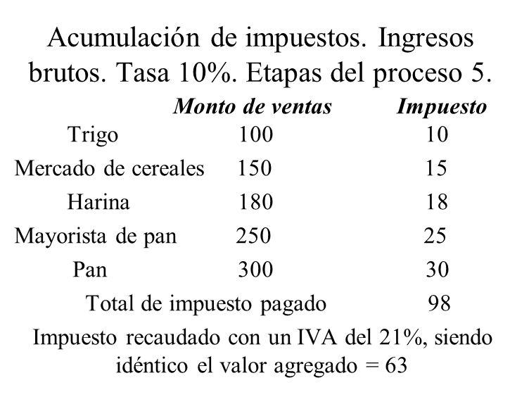 Total de impuesto pagado 98