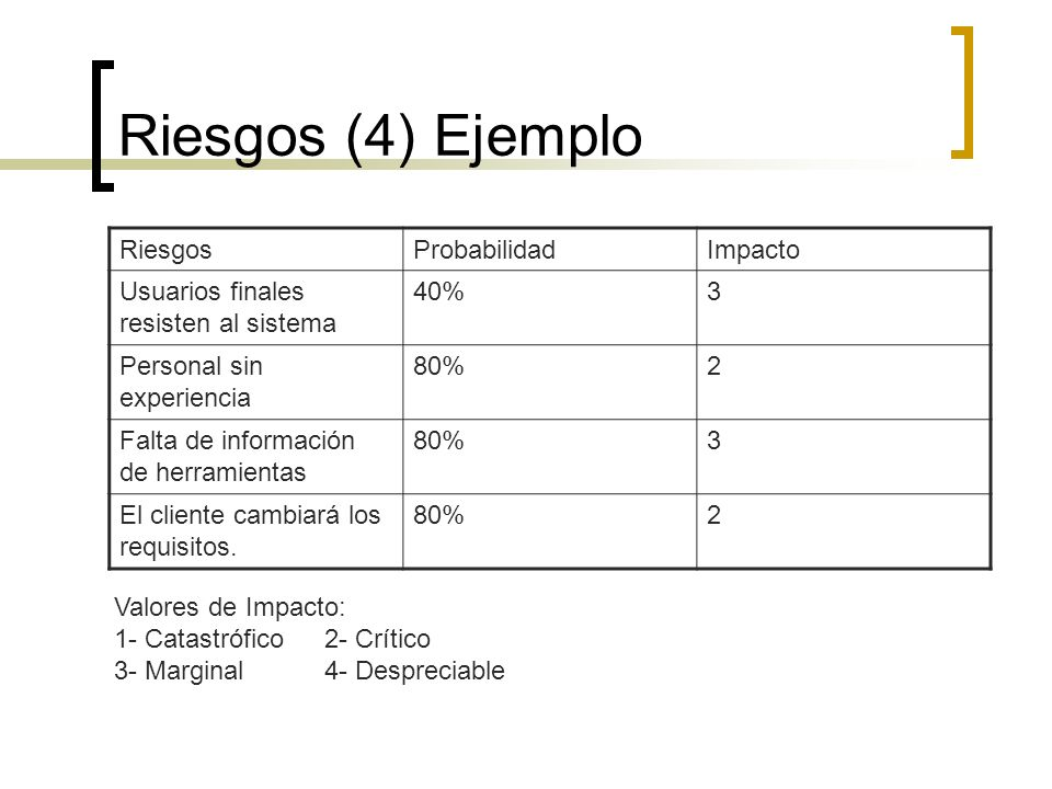 Riesgos (4) Ejemplo Riesgos Probabilidad Impacto