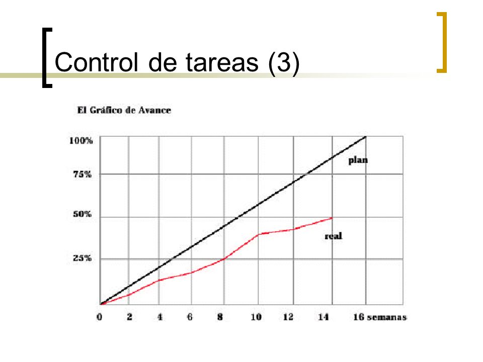 Control de tareas (3)