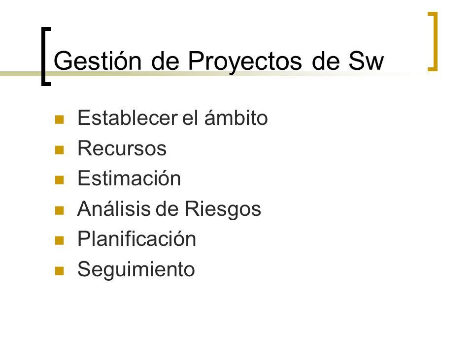 Gestión de Proyectos de Sw