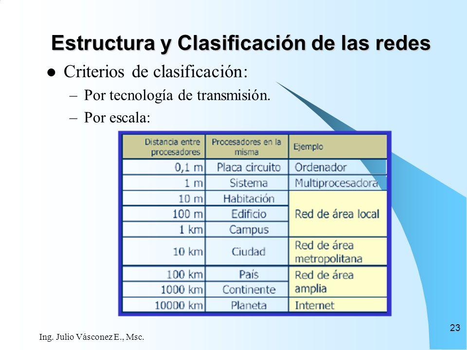 Estructura y Clasificación de las redes