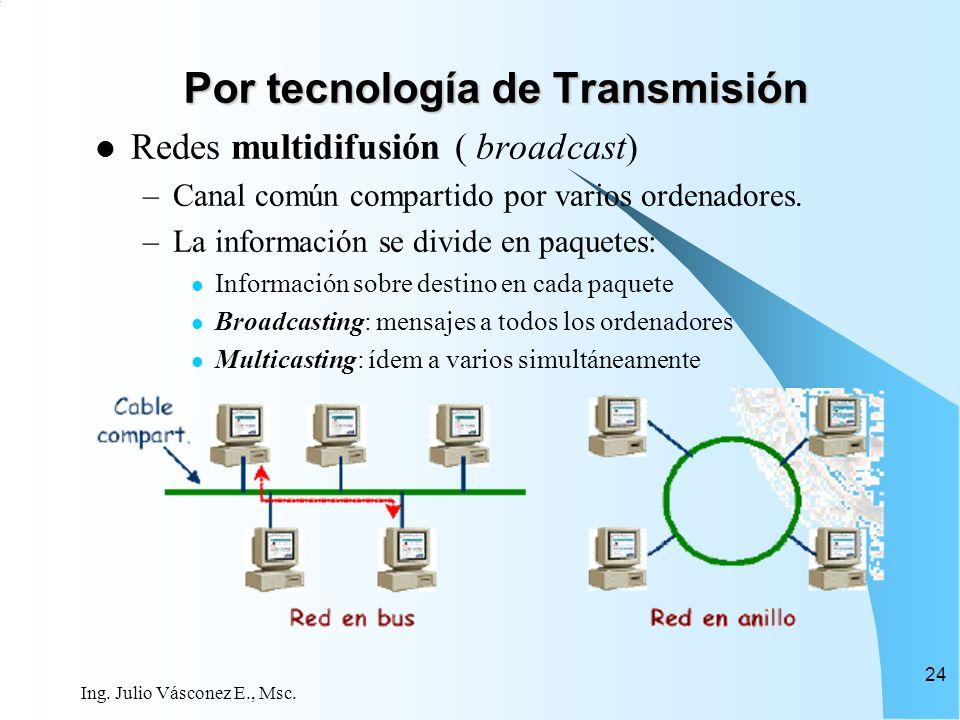 Por tecnología de Transmisión