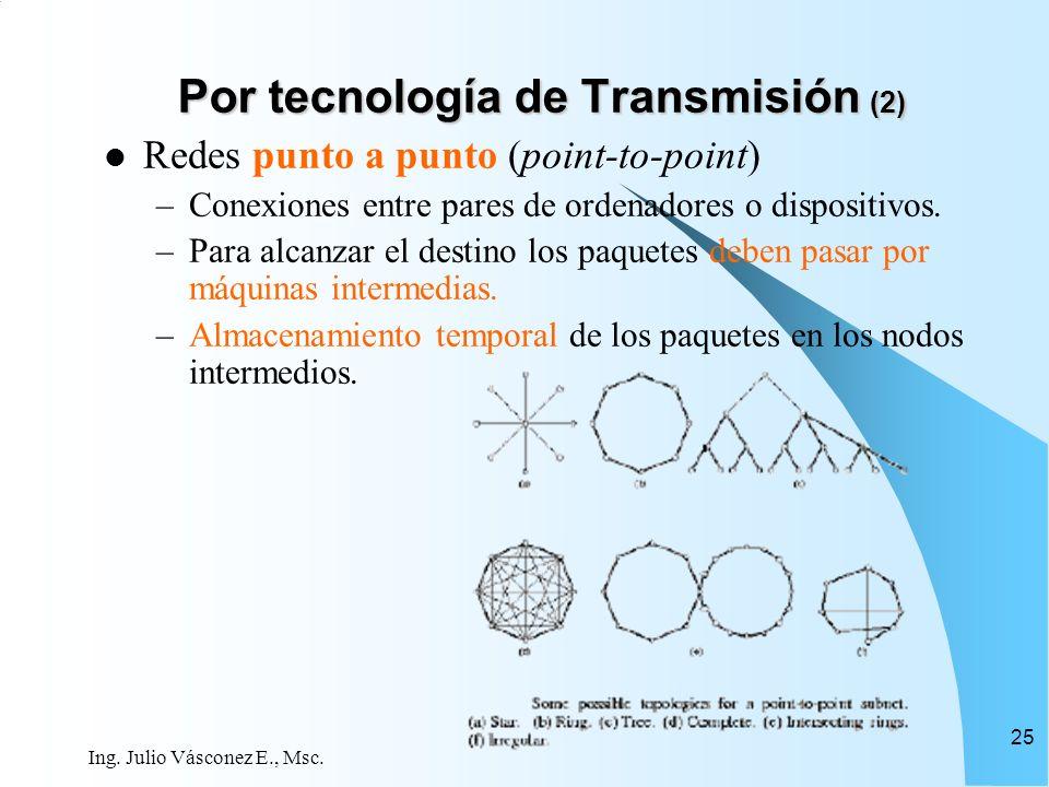 Por tecnología de Transmisión (2)