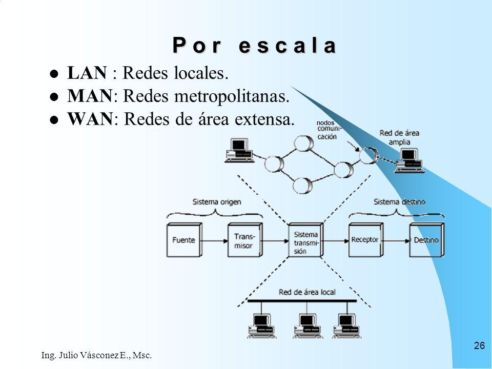 P o r e s c a l a LAN : Redes locales. MAN: Redes metropolitanas.
