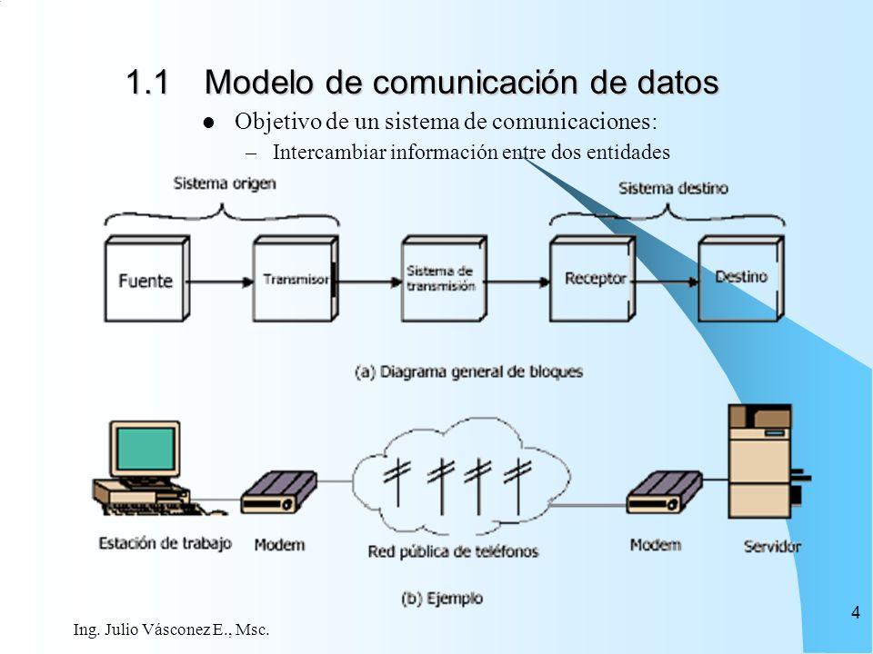 1.1 Modelo de comunicación de datos