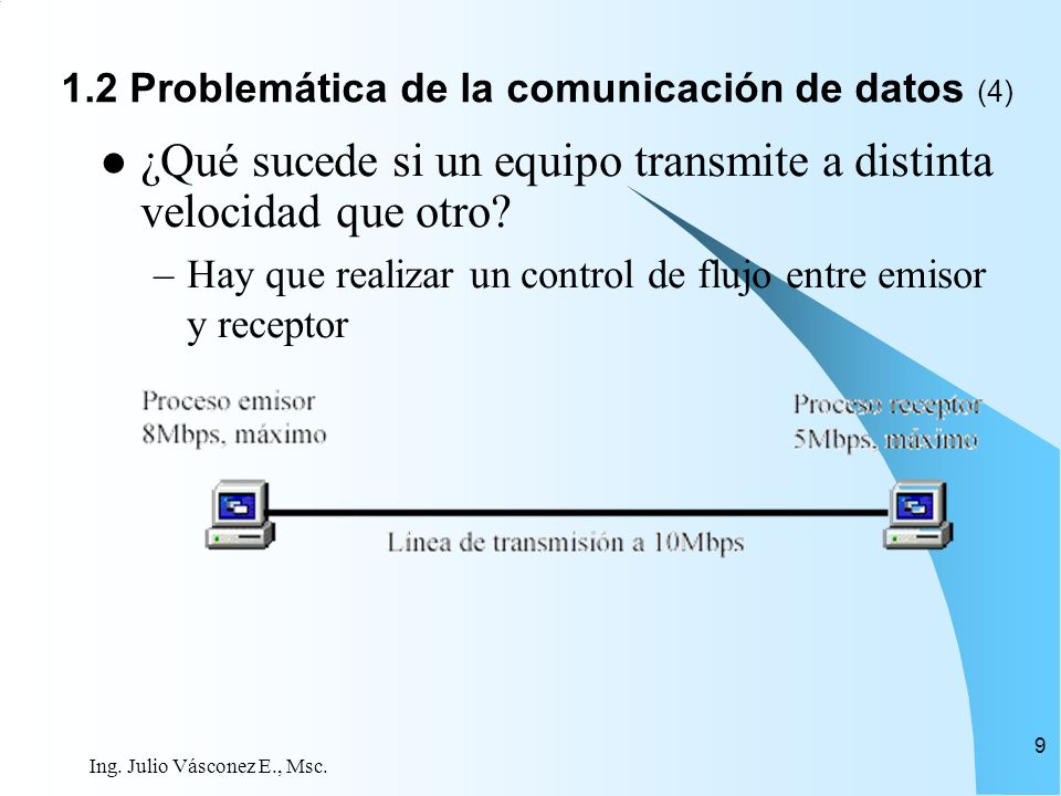 1.2 Problemática de la comunicación de datos (4)