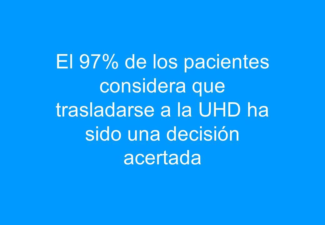 El 97% de los pacientes considera que trasladarse a la UHD ha sido una decisión acertada