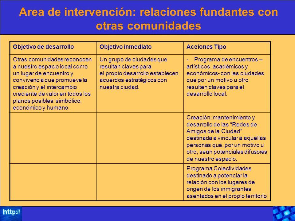 Area de intervención: relaciones fundantes con otras comunidades