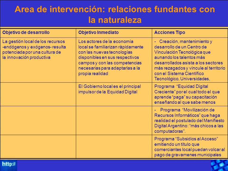 Area de intervención: relaciones fundantes con la naturaleza