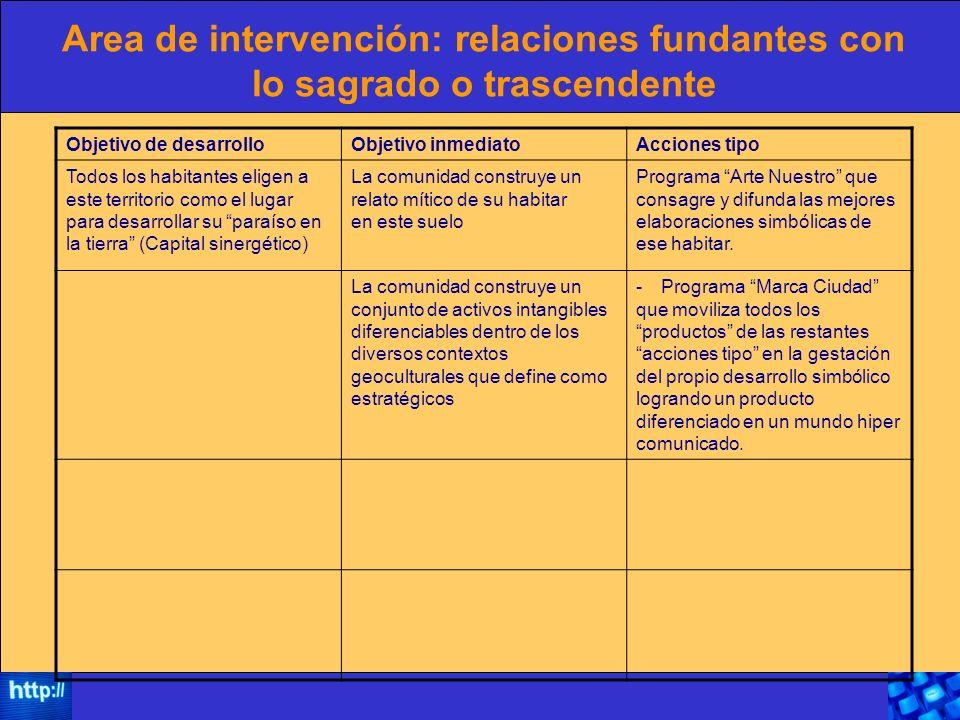 Area de intervención: relaciones fundantes con lo sagrado o trascendente