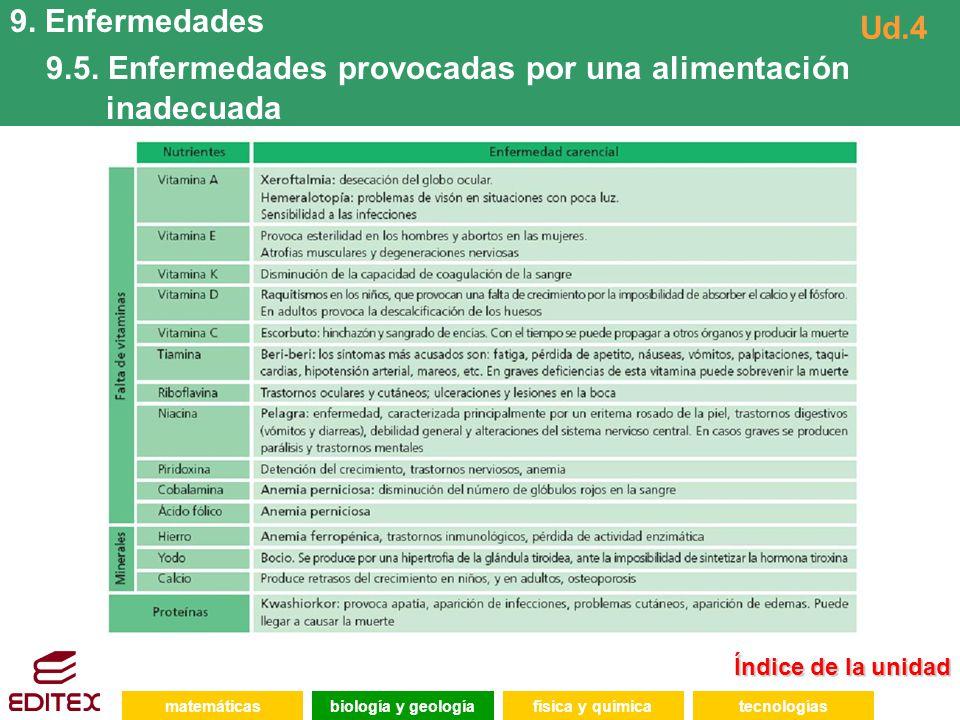 9.5. Enfermedades provocadas por una alimentación inadecuada Ud.4