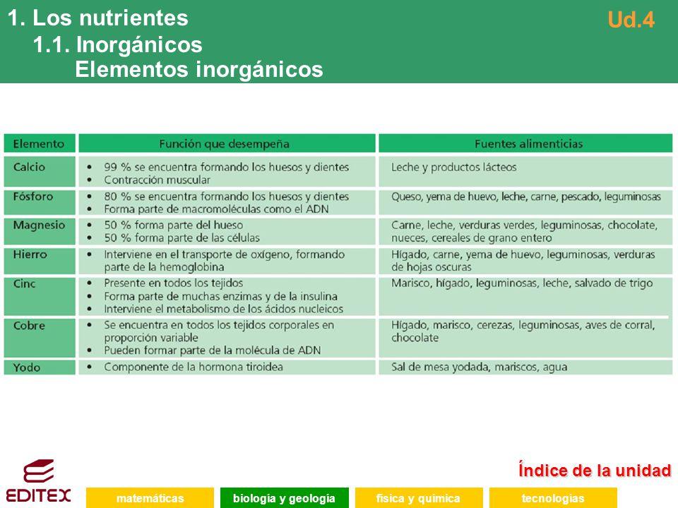 Elementos inorgánicos Ud.4