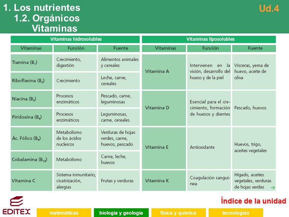 Los nutrientes 1.2. Orgánicos Ud.4 Vitaminas Índice de la unidad