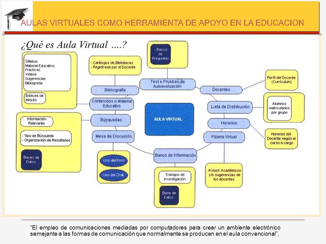 ¿Qué es Aula Virtual ….