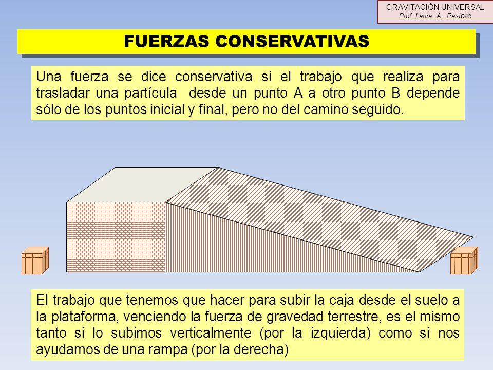 FUERZAS CONSERVATIVAS