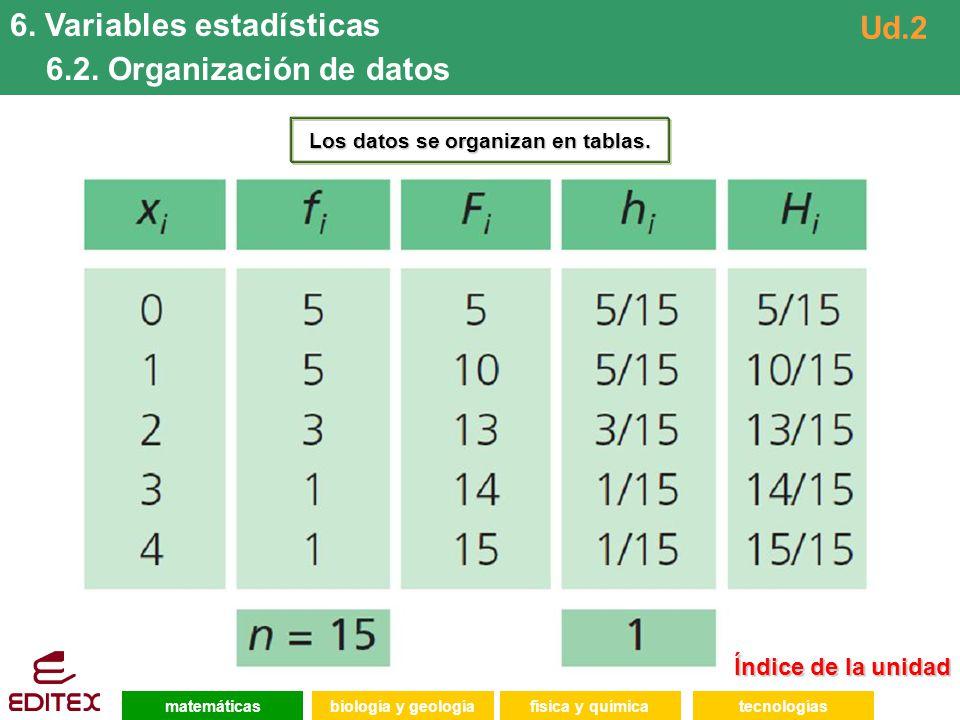 Los datos se organizan en tablas.