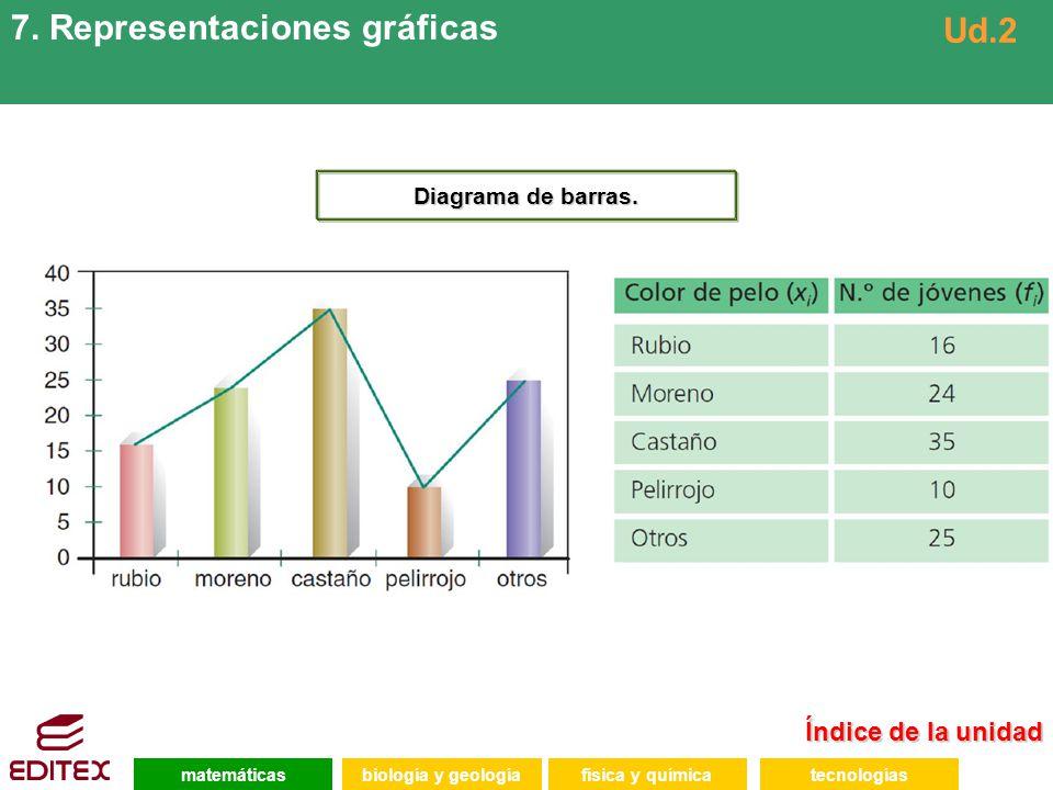 7. Representaciones gráficas Ud.2