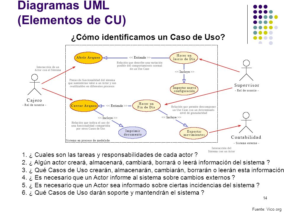 Diagramas UML (Elementos de CU)
