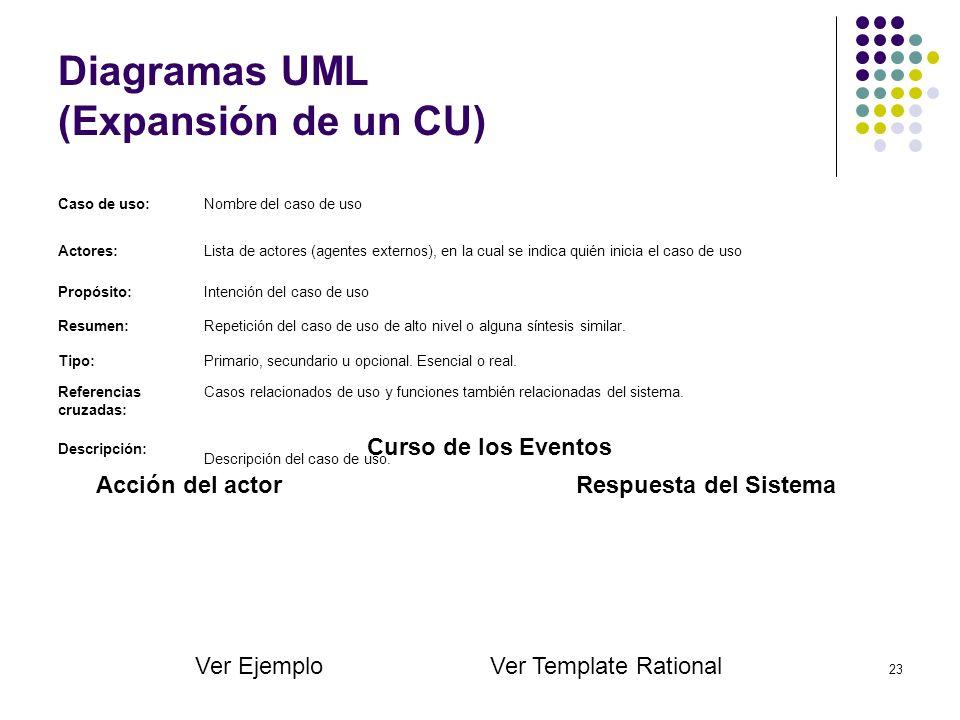 Diagramas UML (Expansión de un CU)