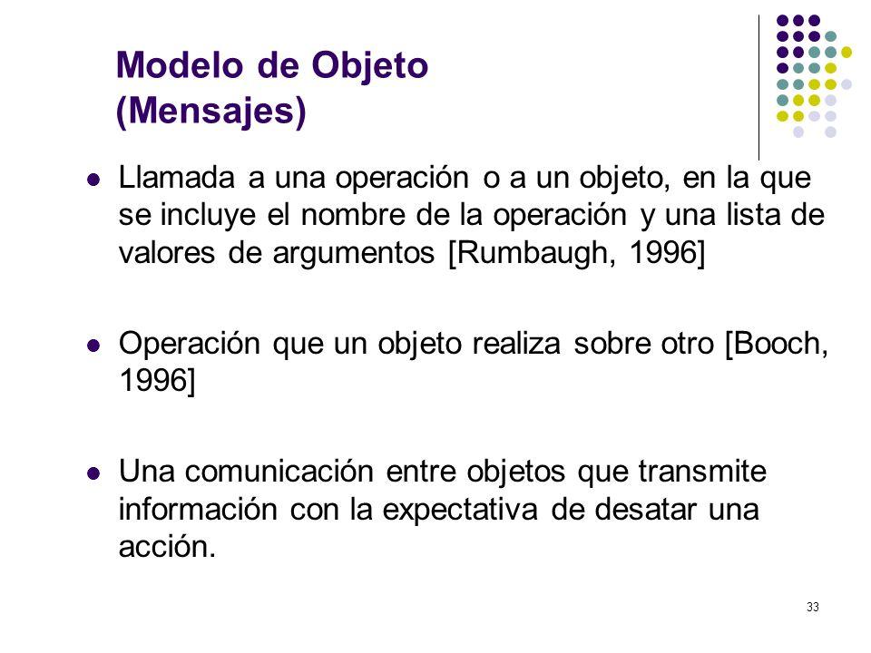 Modelo de Objeto (Mensajes)