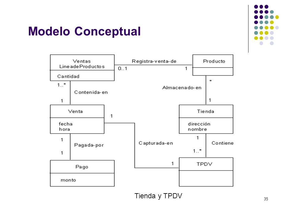 Modelo Conceptual Tienda y TPDV