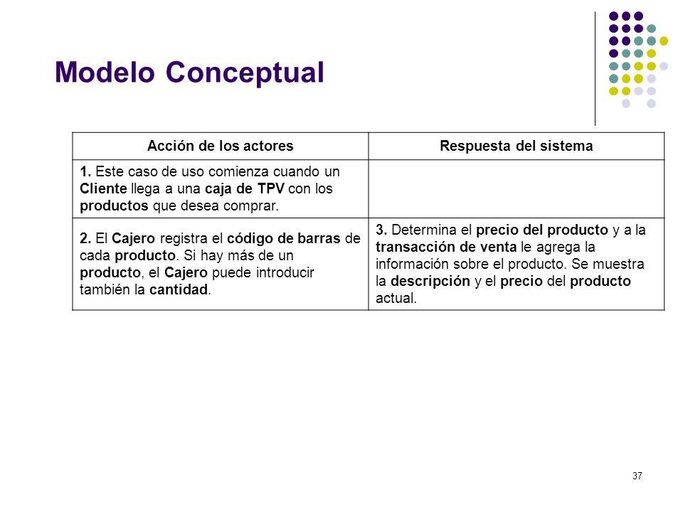 Modelo Conceptual Acción de los actores Respuesta del sistema